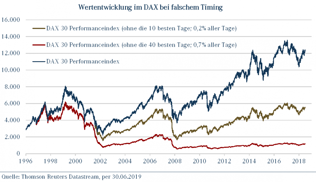 DAX Timing