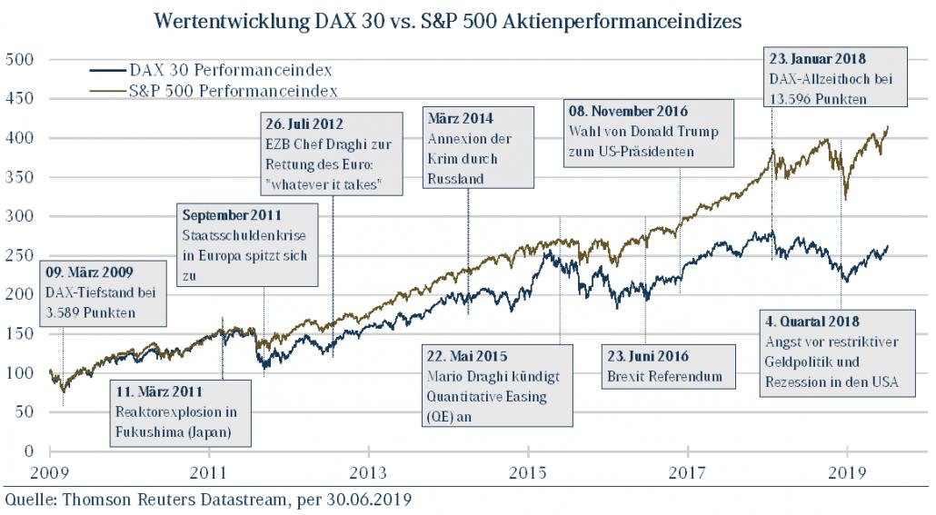 Wertentwicklung DAXvsS&P Aktien